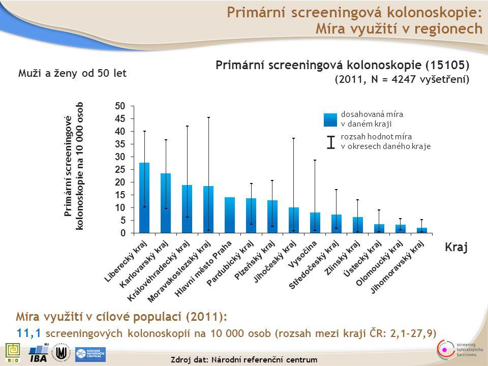 Primární screeningová kolonoskopie: Míra využití v regionech rozsah hodnot míra v okresech daného kraje dosahovaná míra v daném kraji Míra využití v c