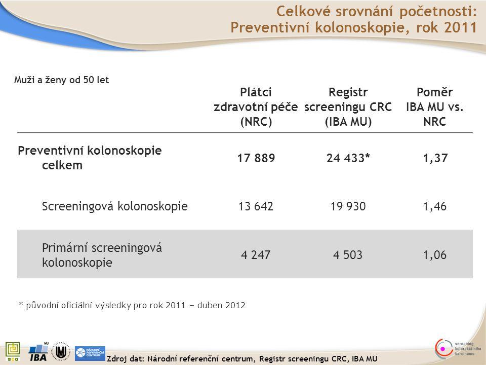Celkové srovnání početnosti: Preventivní kolonoskopie, rok 2011 Plátci zdravotní péče (NRC) Registr screeningu CRC (IBA MU) Poměr IBA MU vs. NRC Preve
