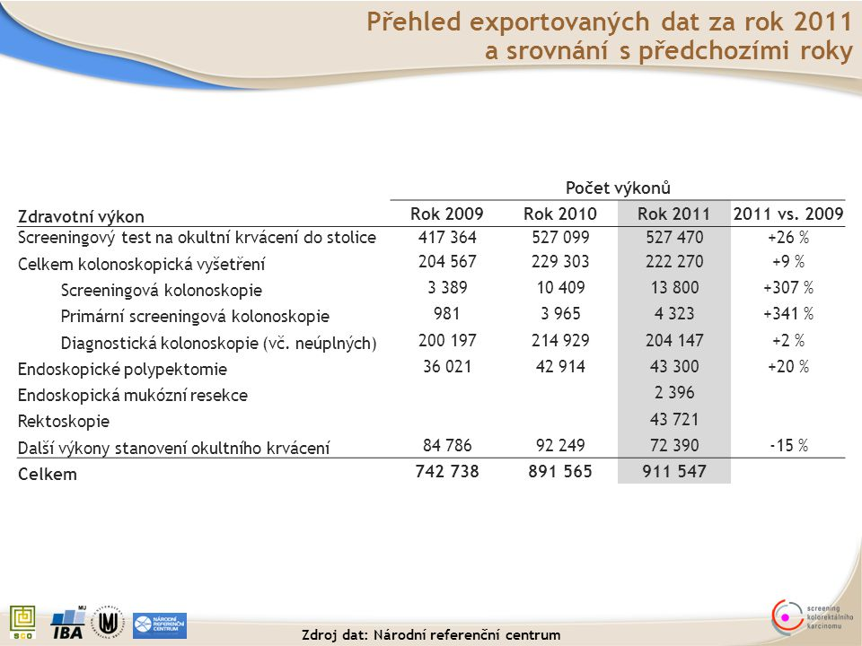 Celkové srovnání početnosti: Preventivní kolonoskopie, rok 2011 Plátci zdravotní péče (NRC) Registr screeningu CRC (IBA MU) Poměr IBA MU vs.