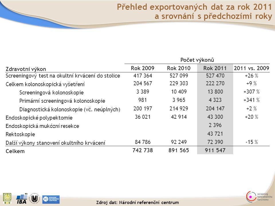 Celkový podíl: 34,0 % 48,1 % pacientů s adenomy mělo pokročilý adenomový polyp.