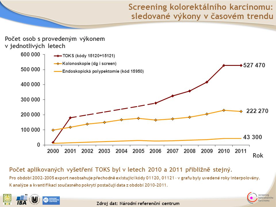 Rok Celkové pokrytí cílové populace (Muži a ženy od 50 let) Pokrytí cílové populace screeningu v letech 2001-2011 TOKS: negativní (15120) + pozitivní (15121) Údaj stanoví podíl osob v cílové populaci (3 840 450 osob v roce 2011), které podstoupily test na okultní krvácení do stolice během doporučeného intervalu.