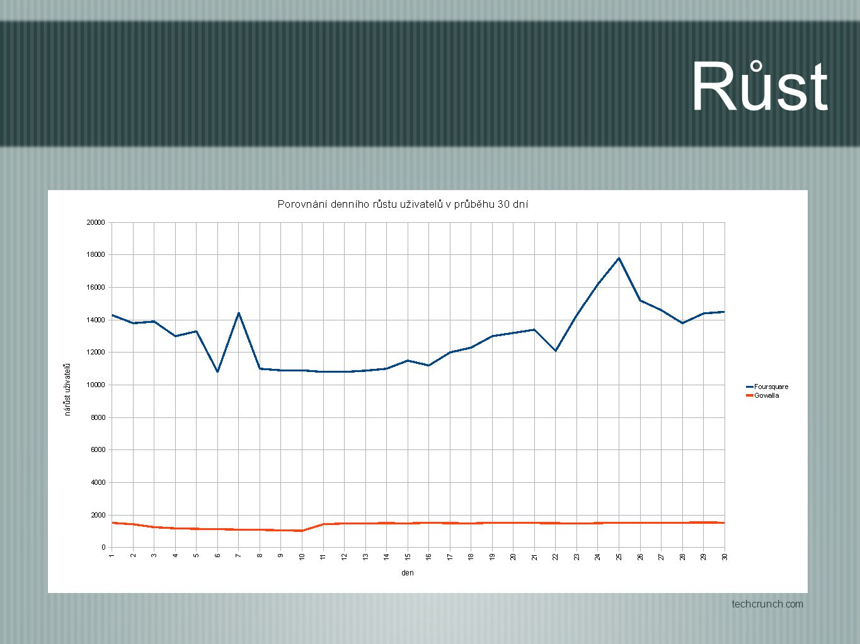 Fousquare roste 10 krát rychleji. Porovnejme s Facebookem.