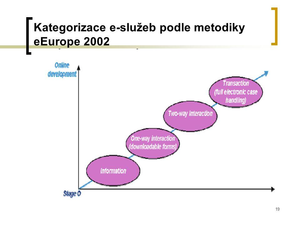 19 Kategorizace e-služeb podle metodiky eEurope 2002
