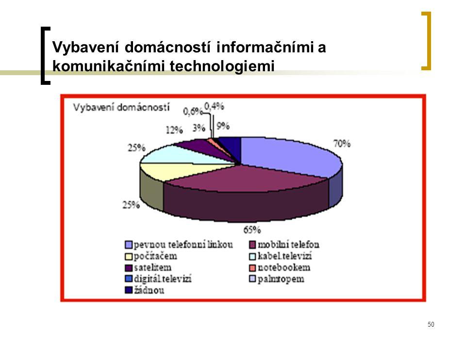 50 Vybavení domácností informačními a komunikačními technologiemi
