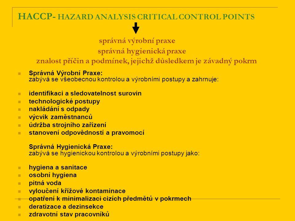 HACCP- HAZARD ANALYSIS CRITICAL CONTROL POINTS správná výrobní praxe správná hygienická praxe znalost příčin a podmínek, jejichž důsledkem je závadný