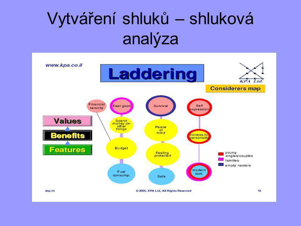 Vytváření shluků – shluková analýza