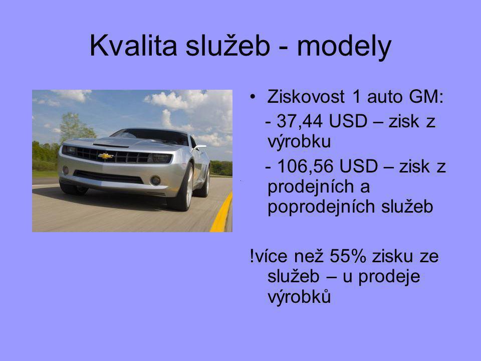 Kvalita služeb - modely Ziskovost 1 auto GM: - 37,44 USD – zisk z výrobku - 106,56 USD – zisk z prodejních a poprodejních služeb !více než 55% zisku ze služeb – u prodeje výrobků