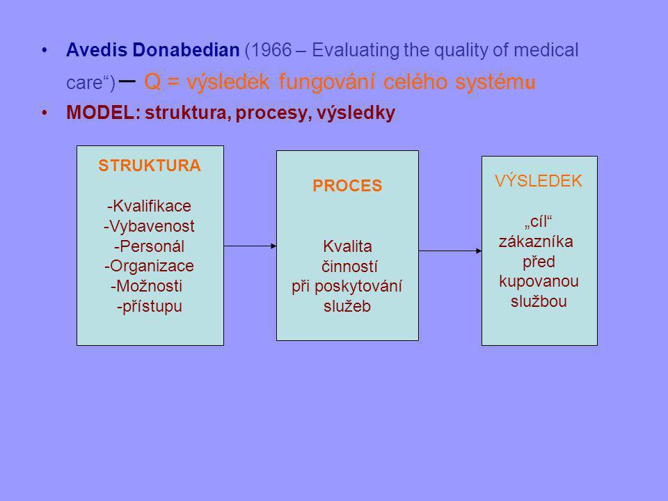 """Avedis Donabedian (1966 – Evaluating the quality of medical care ) – Q = výsledek fungování celého systém u MODEL: struktura, procesy, výsledky STRUKTURA -Kvalifikace -Vybavenost -Personál -Organizace -Možnosti -přístupu PROCES Kvalita činností při poskytování služeb VÝSLEDEK """"cíl zákazníka před kupovanou službou"""
