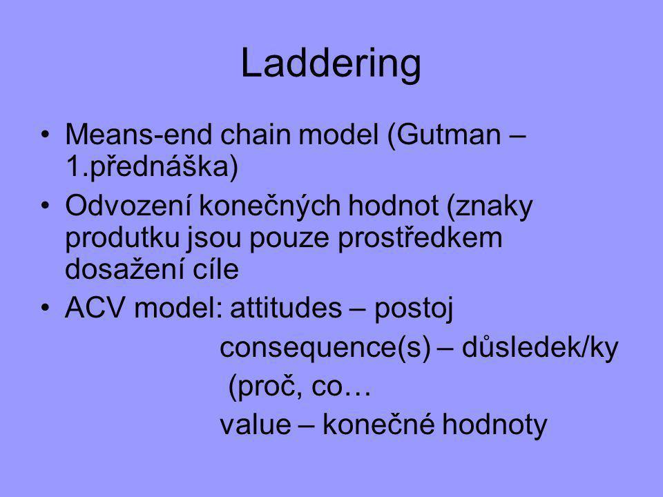Laddering Means-end chain model (Gutman – 1.přednáška) Odvození konečných hodnot (znaky produtku jsou pouze prostředkem dosažení cíle ACV model: attitudes – postoj consequence(s) – důsledek/ky (proč, co… value – konečné hodnoty