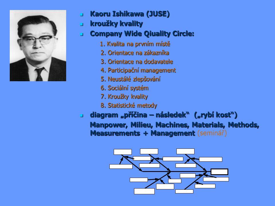 Kaoru Ishikawa (JUSE) Kaoru Ishikawa (JUSE) kroužky kvality kroužky kvality Company Wide Qiuality Circle: Company Wide Qiuality Circle: 1. Kvalita na