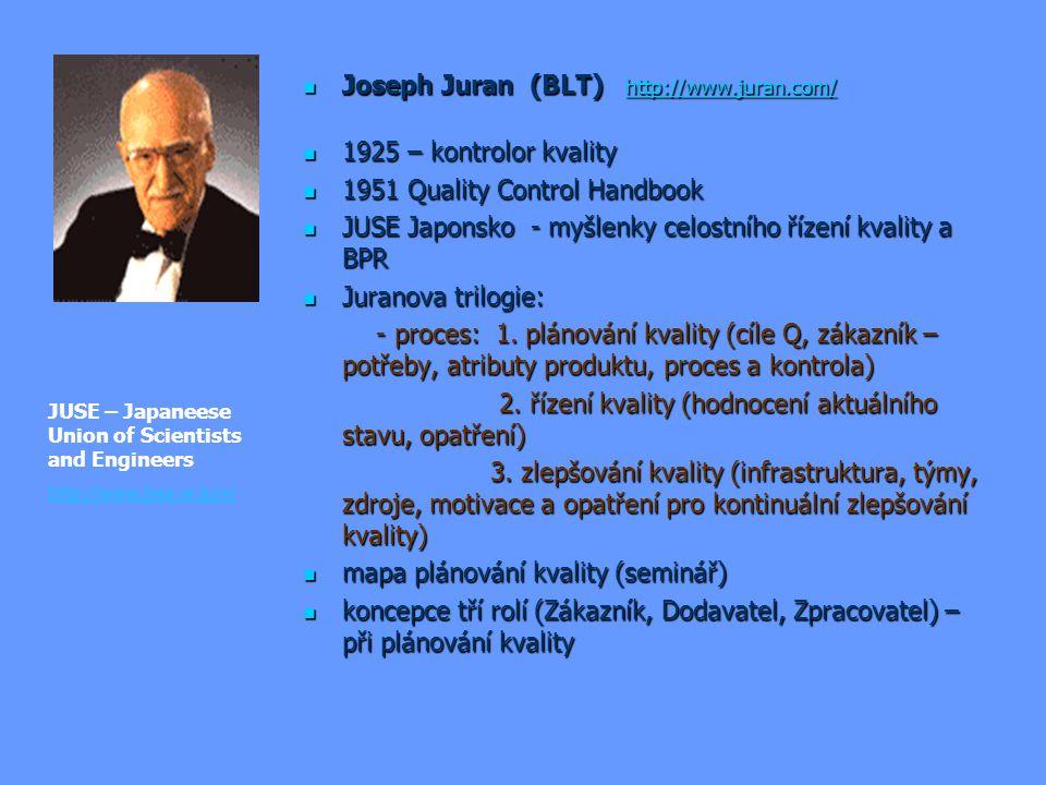 Joseph Juran (BLT) http://www.juran.com/ Joseph Juran (BLT) http://www.juran.com/ http://www.juran.com/ 1925 – kontrolor kvality 1925 – kontrolor kval