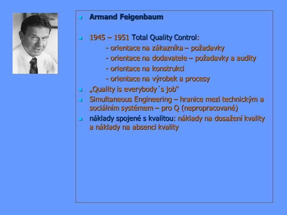 Armand Feigenbaum Armand Feigenbaum 1945 – 1951 Total Quality Control: 1945 – 1951 Total Quality Control: - orientace na zákazníka – požadavky - orien