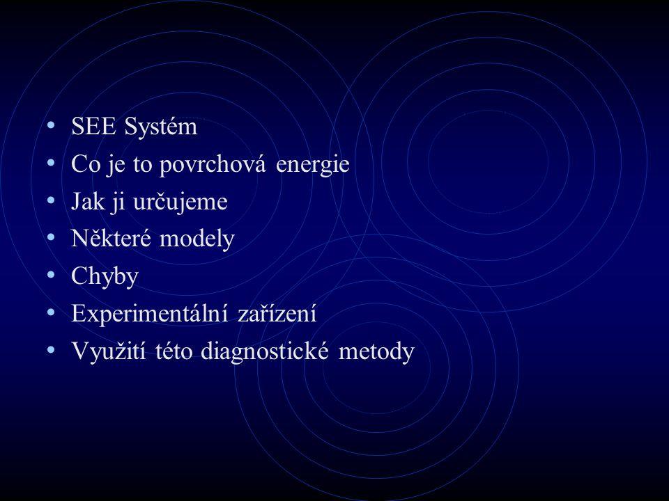 Drsnost vzorku Wenzel:  -parametr drsnosti D-fraktální parametr mezi horním -L a l- dolním limitem