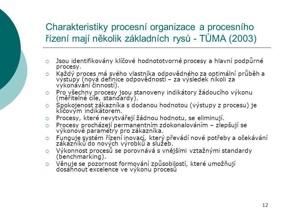12 Charakteristiky procesní organizace a procesního řízení mají několik základních rysů - TŮMA (2003)  Jsou identifikovány klíčové hodnototvorné proc