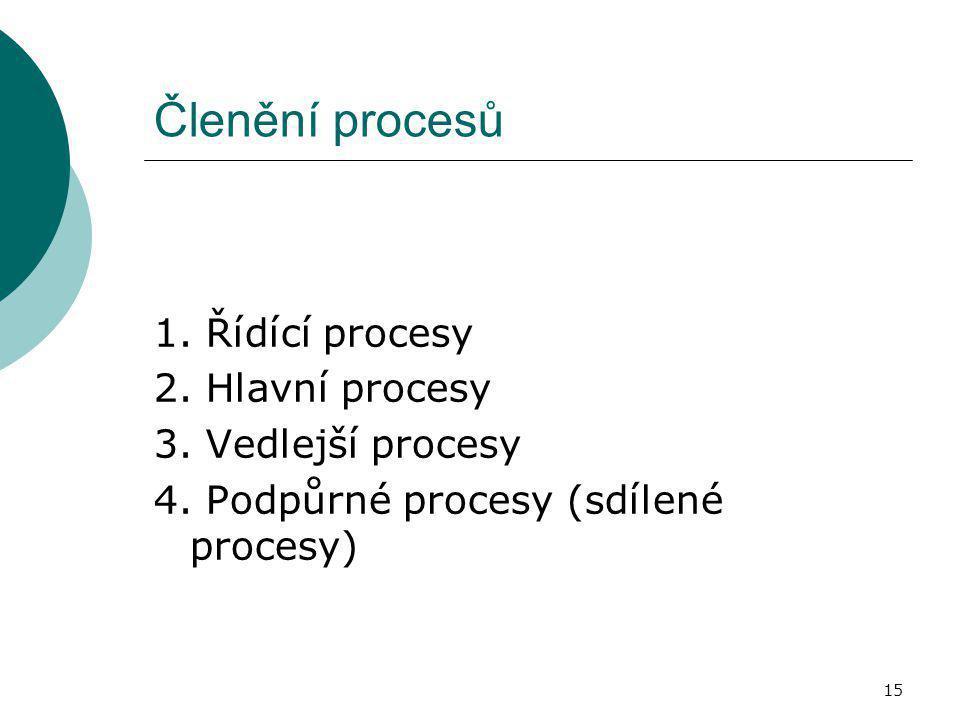 15 Členění procesů 1. Řídící procesy 2. Hlavní procesy 3. Vedlejší procesy 4. Podpůrné procesy (sdílené procesy)