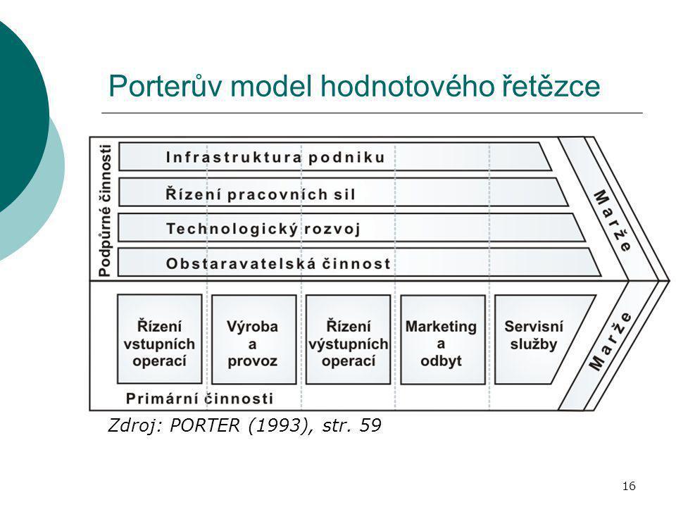 16 Porterův model hodnotového řetězce Zdroj: PORTER (1993), str. 59