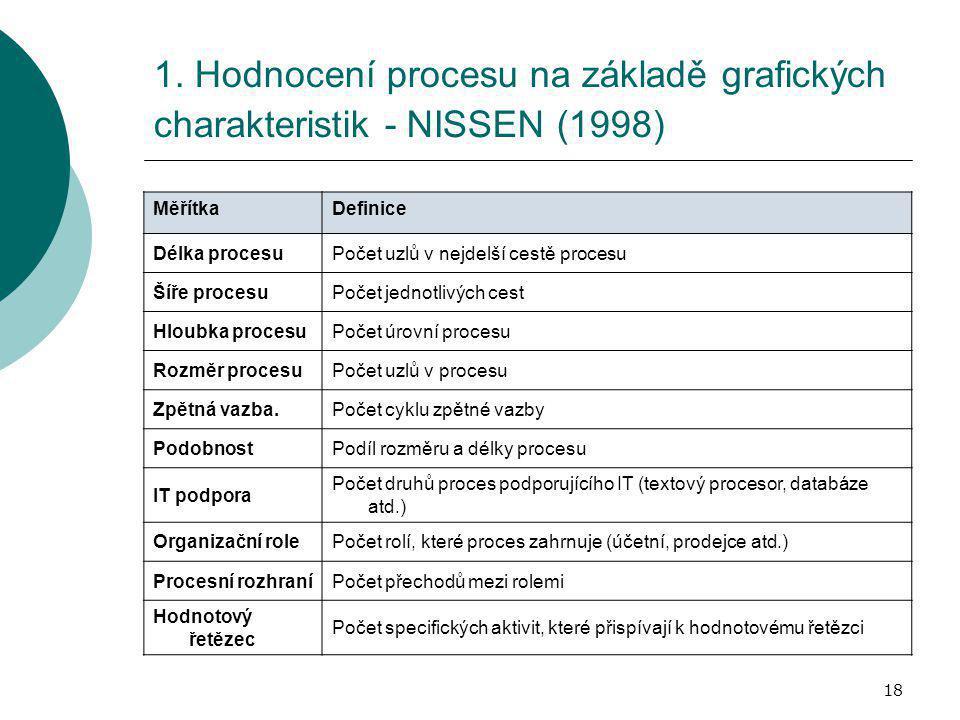 18 1. Hodnocení procesu na základě grafických charakteristik - NISSEN (1998) MěřítkaDefinice Délka procesuPočet uzlů v nejdelší cestě procesu Šíře pro