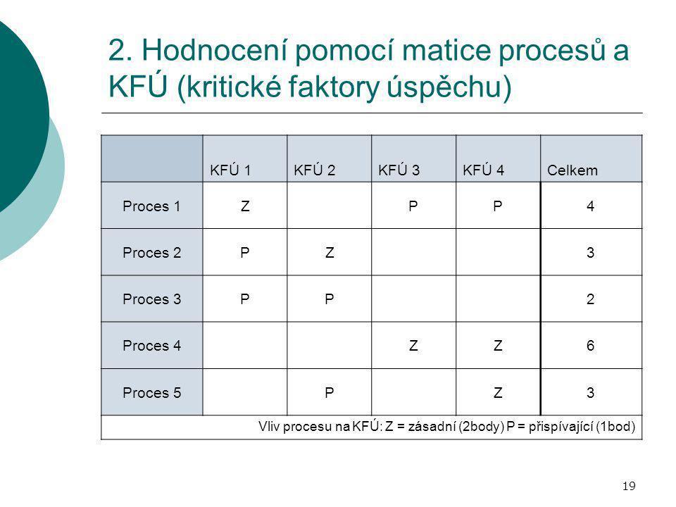 19 2. Hodnocení pomocí matice procesů a KFÚ (kritické faktory úspěchu) KFÚ 1KFÚ 2KFÚ 3KFÚ 4Celkem Proces 1ZPP4 Proces 2PZ3 Proces 3PP2 Proces 4ZZ6 Pro