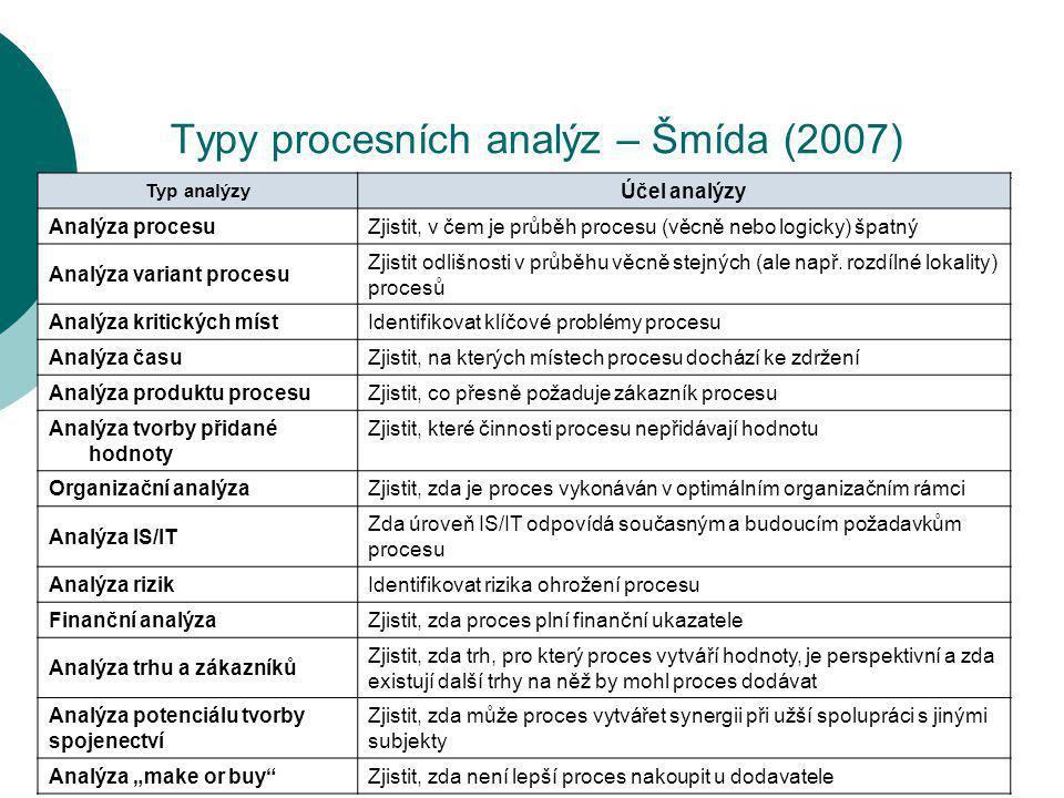 29 Typy procesních analýz – Šmída (2007) Typ analýzy Účel analýzy Analýza procesuZjistit, v čem je průběh procesu (věcně nebo logicky) špatný Analýza