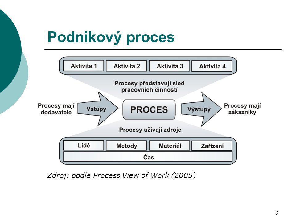 3 Podnikový proces Zdroj: podle Process View of Work (2005)