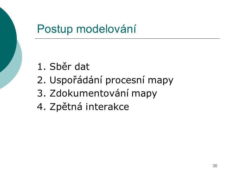 30 Postup modelování 1. Sběr dat 2. Uspořádání procesní mapy 3. Zdokumentování mapy 4. Zpětná interakce