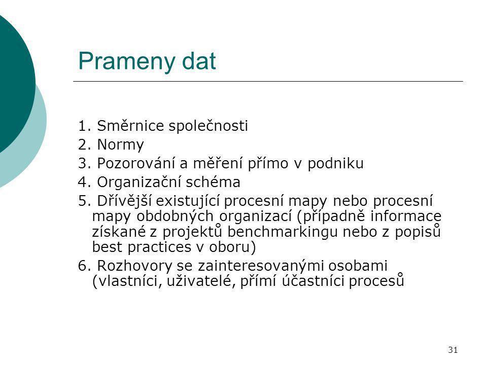 31 Prameny dat 1. Směrnice společnosti 2. Normy 3. Pozorování a měření přímo v podniku 4. Organizační schéma 5. Dřívější existující procesní mapy nebo