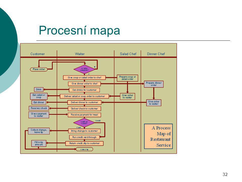 32 Procesní mapa