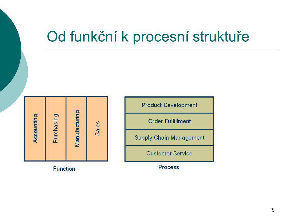 8 Od funkční k procesní struktuře