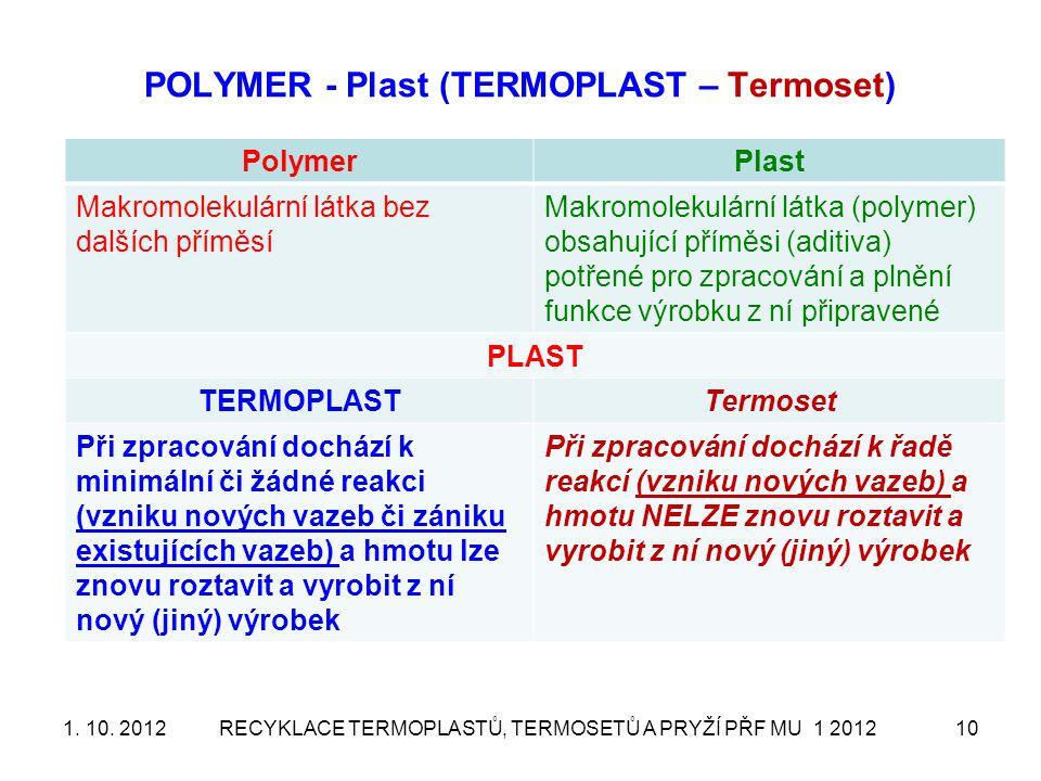 POLYMER - Plast (TERMOPLAST – Termoset) PolymerPlast Makromolekulární látka bez dalších příměsí Makromolekulární látka (polymer) obsahující příměsi (a