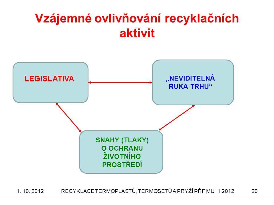 """Vzájemné ovlivňování recyklačních aktivit RECYKLACE TERMOPLASTŮ, TERMOSETŮ A PRYŽÍ PŘF MU 1 201220 LEGISLATIVA """"NEVIDITELNÁ RUKA TRHU"""" SNAHY (TLAKY) O"""