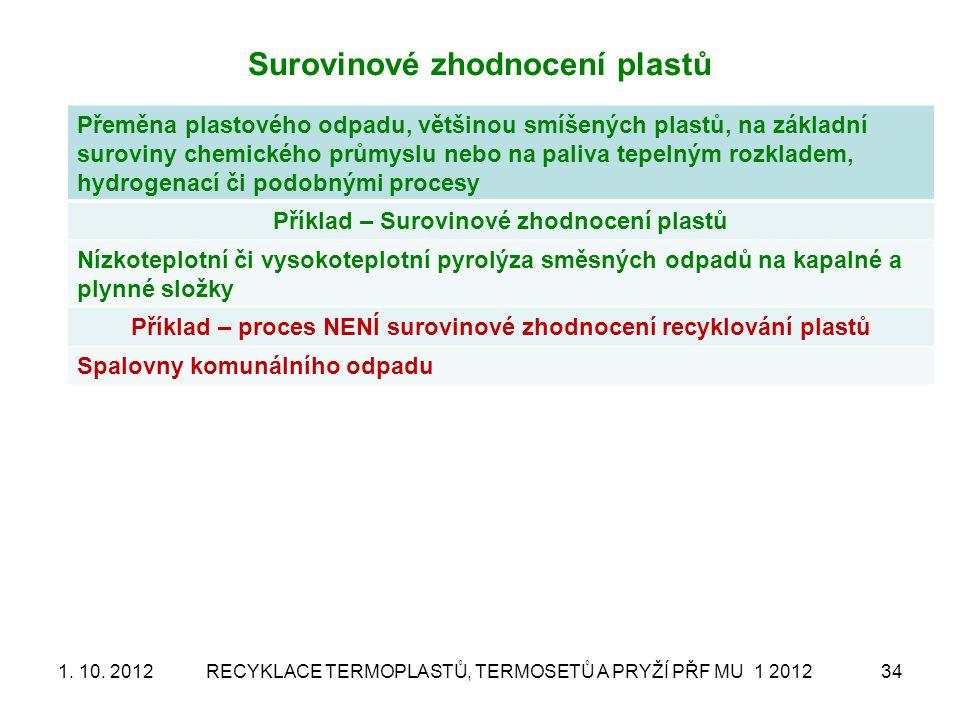 Surovinové zhodnocení plastů Přeměna plastového odpadu, většinou smíšených plastů, na základní suroviny chemického průmyslu nebo na paliva tepelným ro