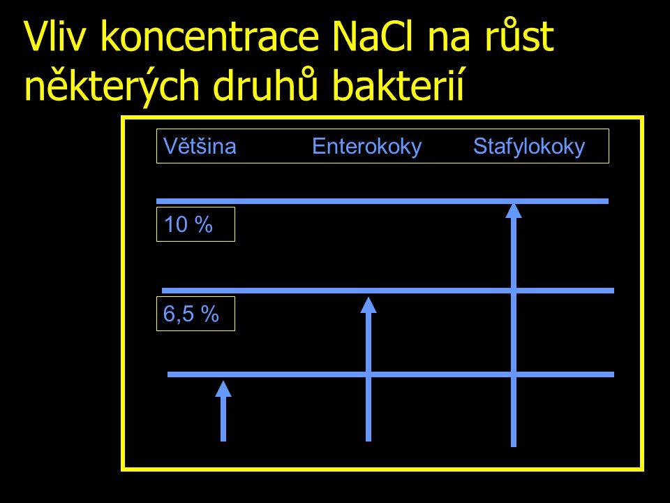 Vliv koncentrace NaCl na růst některých druhů bakterií 6,5 % 10 % Většina Enterokoky Stafylokoky