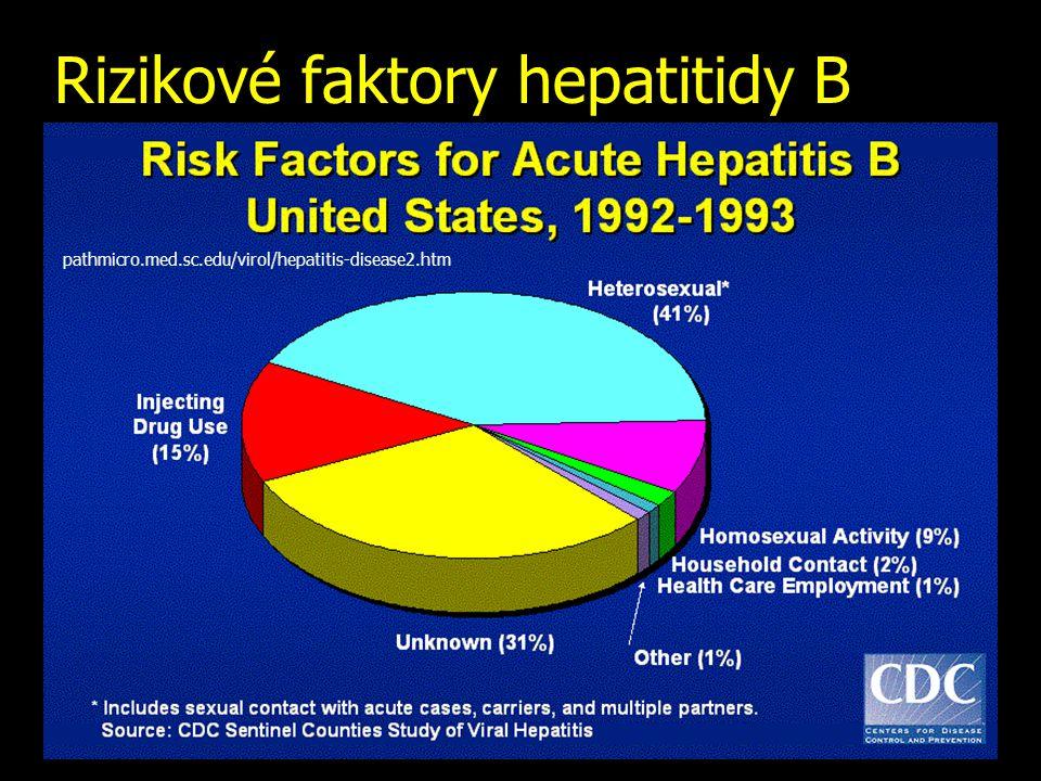 Rizikové faktory hepatitidy B pathmicro.med.sc.edu/virol/hepatitis-disease2.htm