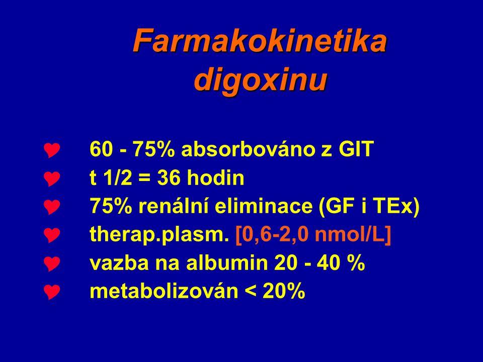 Farmakokinetika digoxinu  60 - 75% absorbováno z GIT  t 1/2 = 36 hodin  75% renální eliminace (GF i TEx)  therap.plasm. [0,6-2,0 nmol/L]  vazba n