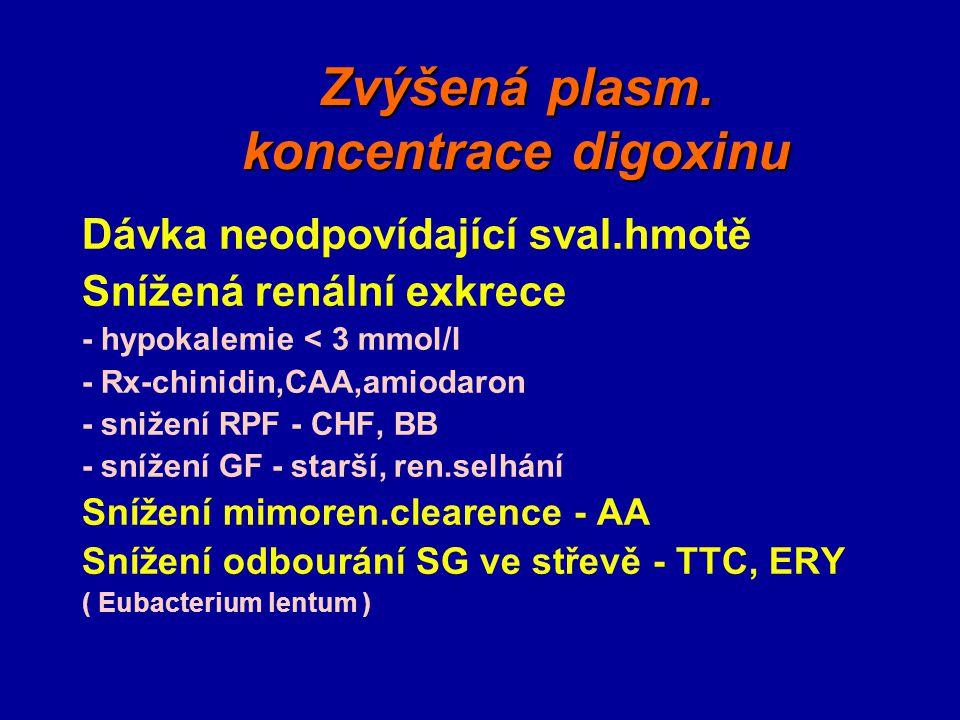Zvýšená plasm. koncentrace digoxinu Dávka neodpovídající sval.hmotě Snížená renální exkrece - hypokalemie < 3 mmol/l - Rx-chinidin,CAA,amiodaron - sni