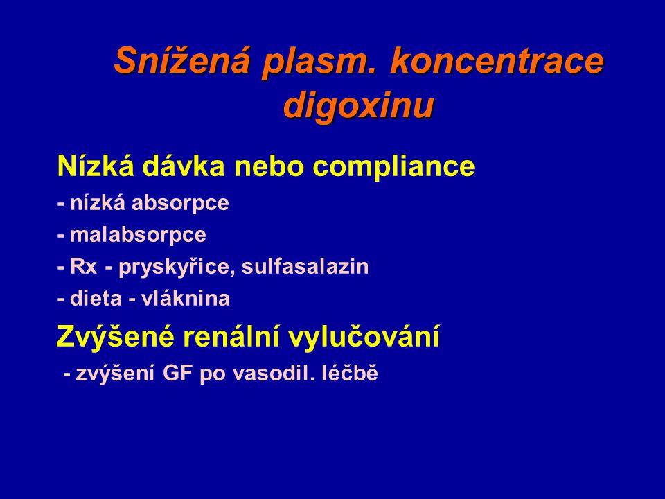 Snížená plasm. koncentrace digoxinu Nízká dávka nebo compliance - nízká absorpce - malabsorpce - Rx - pryskyřice, sulfasalazin - dieta - vláknina Zvýš