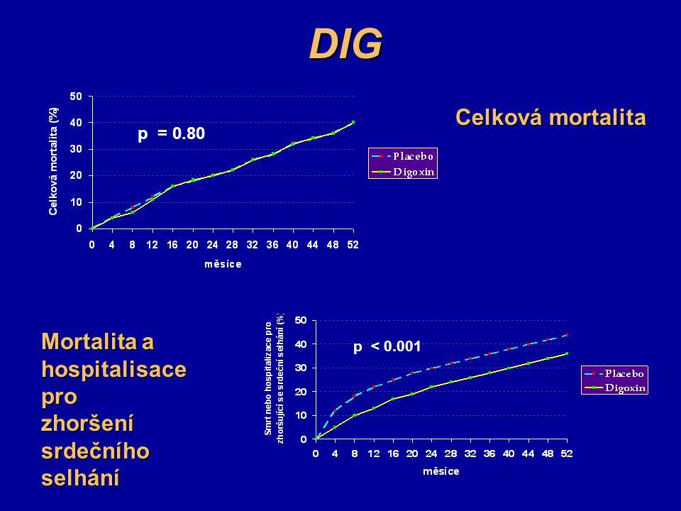 DIG p = 0.80 Celková mortalita Mortalita a hospitalisace pro zhoršení srdečního selhání p < 0.001