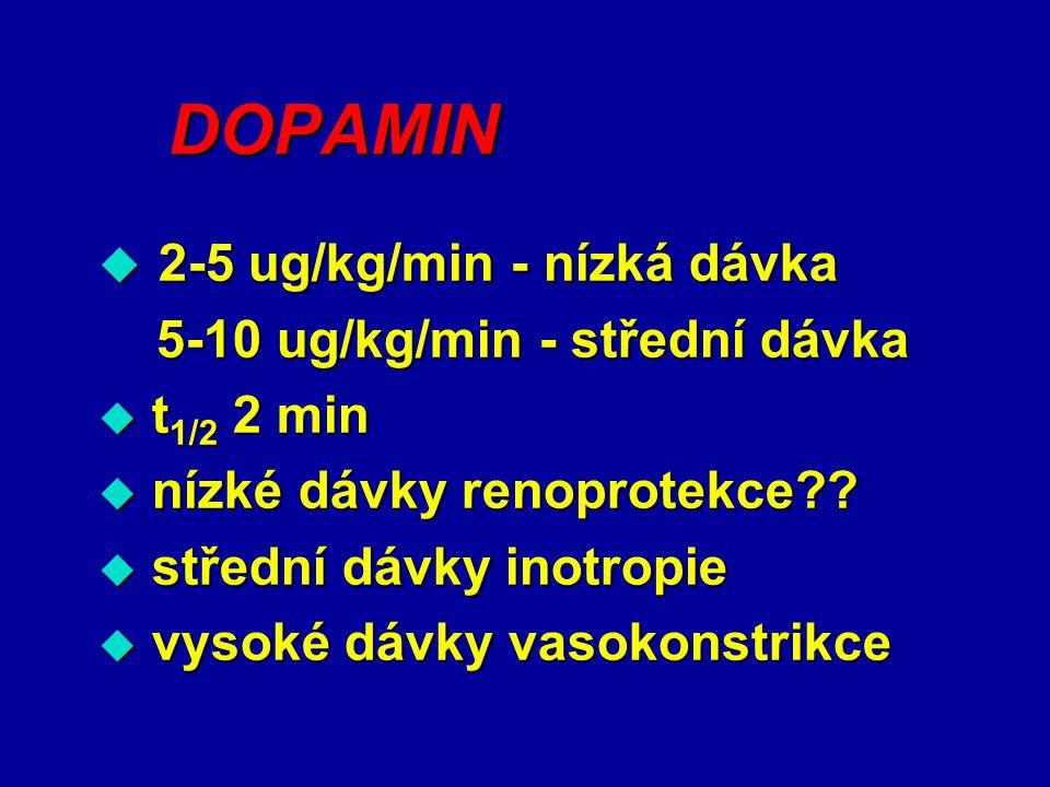 DOPAMIN  2-5 ug/kg/min - nízká dávka 5-10 ug/kg/min - střední dávka 5-10 ug/kg/min - střední dávka  t 1/2 2 min  nízké dávky renoprotekce??  střed