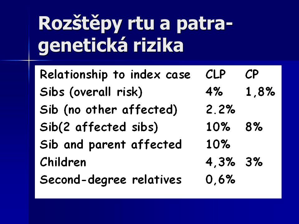 Rozštěpy rtu a patra- genetická rizika