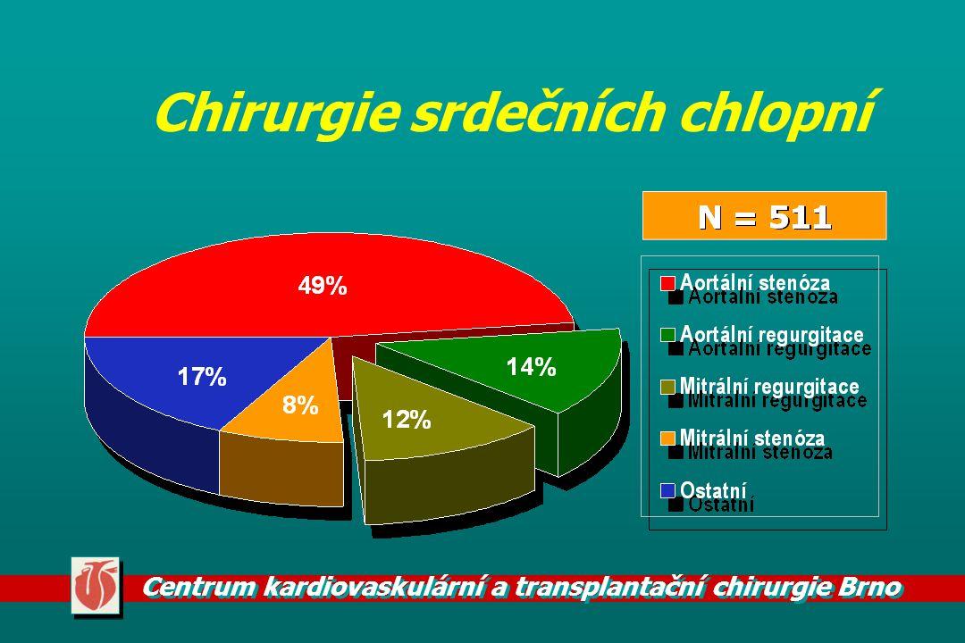 Centrum kardiovaskulární a transplantační chirurgie Brno Chirurgie srdečních chlopní