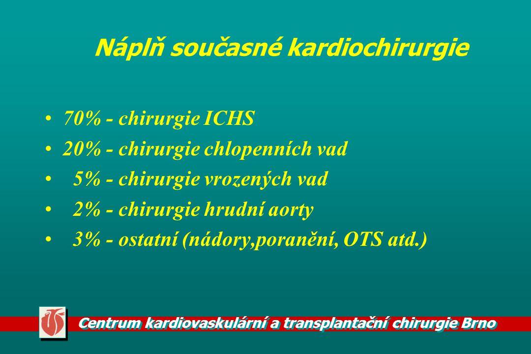Centrum kardiovaskulární a transplantační chirurgie Brno Náplň současné kardiochirurgie 70% - chirurgie ICHS 20% - chirurgie chlopenních vad 5% - chir