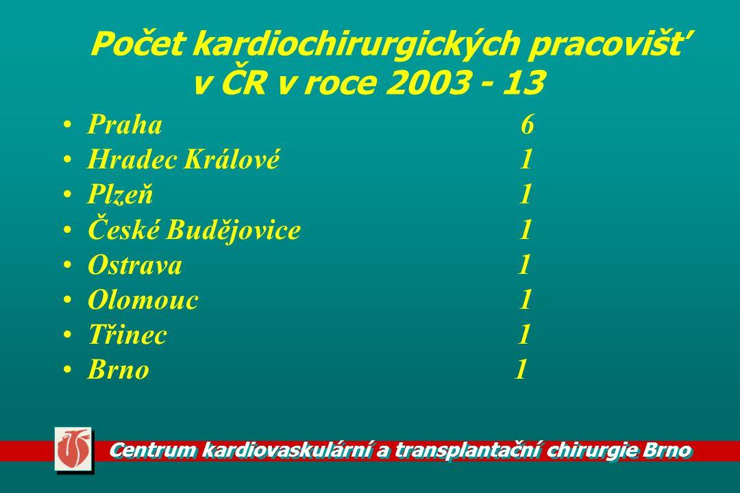 Centrum kardiovaskulární a transplantační chirurgie Brno Počet kardiochirurgických pracovišť v ČR v roce 2003 - 13 Praha 6 Hradec Králové 1 Plzeň 1 Če