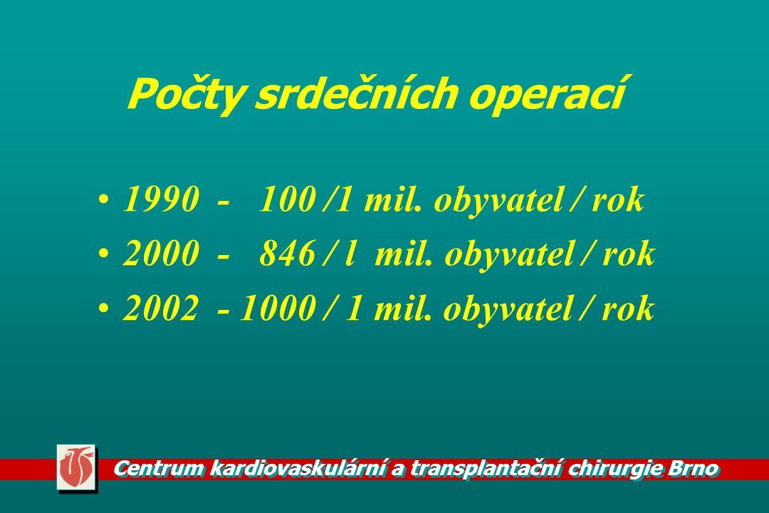 Centrum kardiovaskulární a transplantační chirurgie Brno Počty srdečních operací 1990 - 100 /1 mil. obyvatel / rok 2000 - 846 / l mil. obyvatel / rok