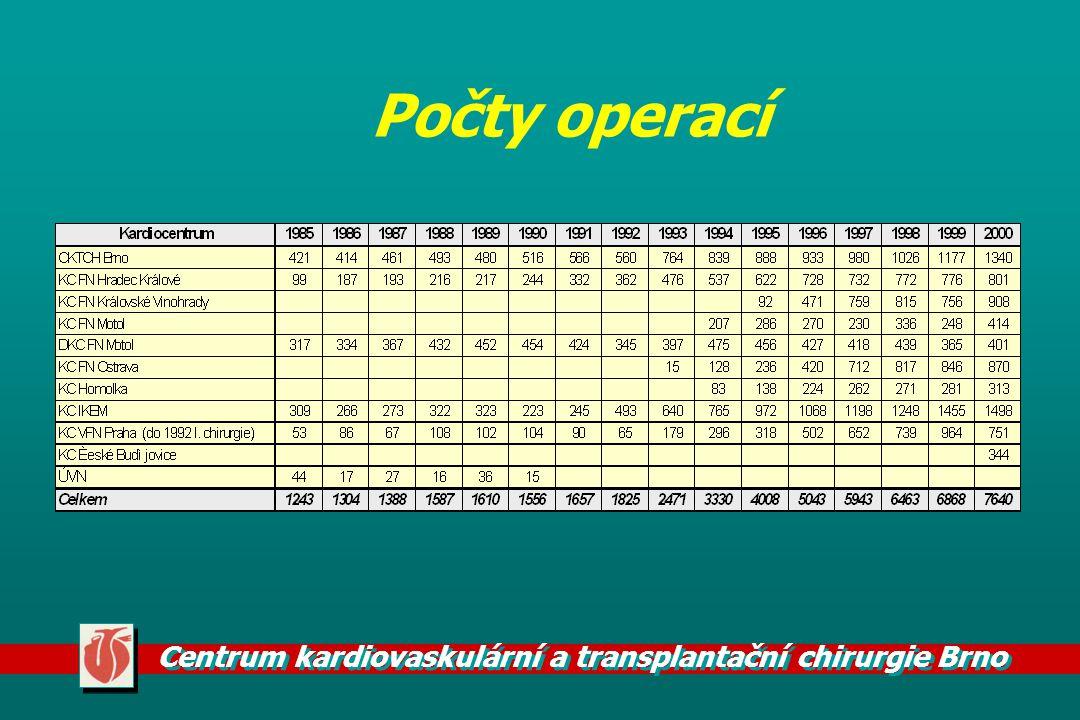 Centrum kardiovaskulární a transplantační chirurgie Brno Počty operací
