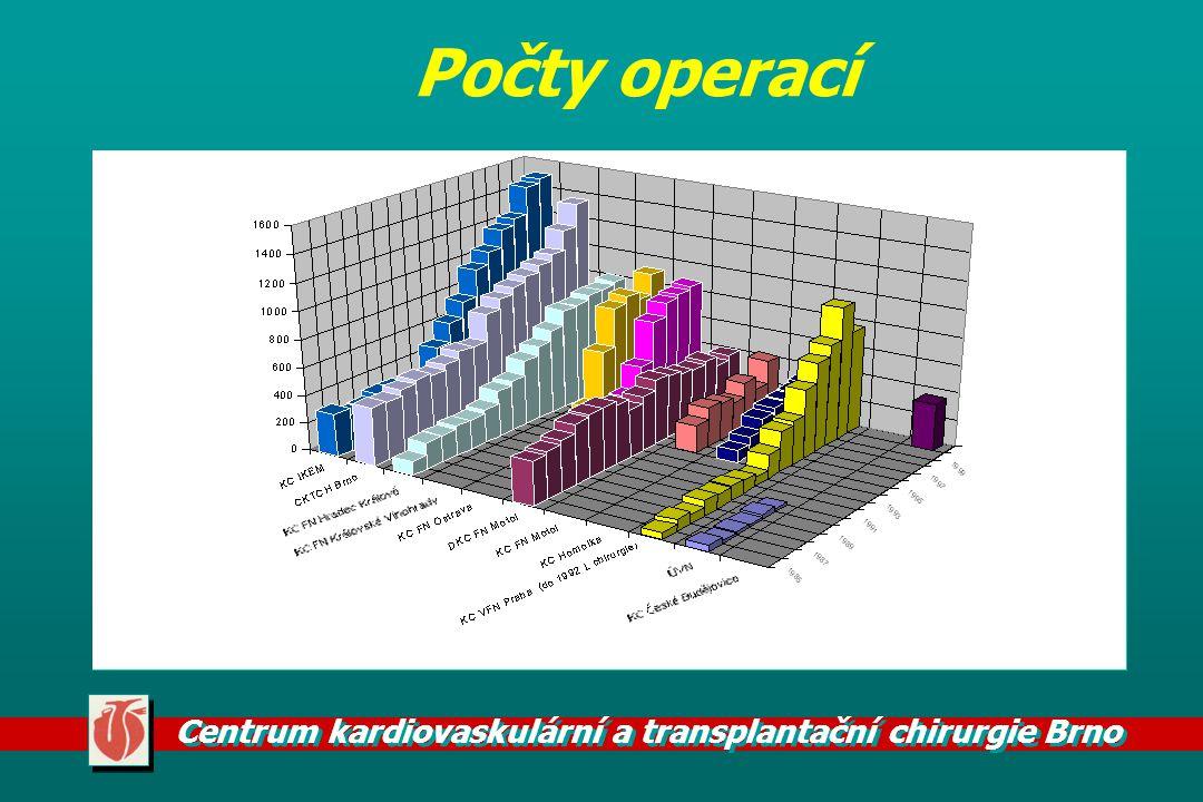 Centrum kardiovaskulární a transplantační chirurgie Brno Vrozené srdeční vady výrazné snížení počtu operací VSV u dětí operace VSV v předškolním věku nárust operací VSV v dospělém věku výborné výsledky operací VSV