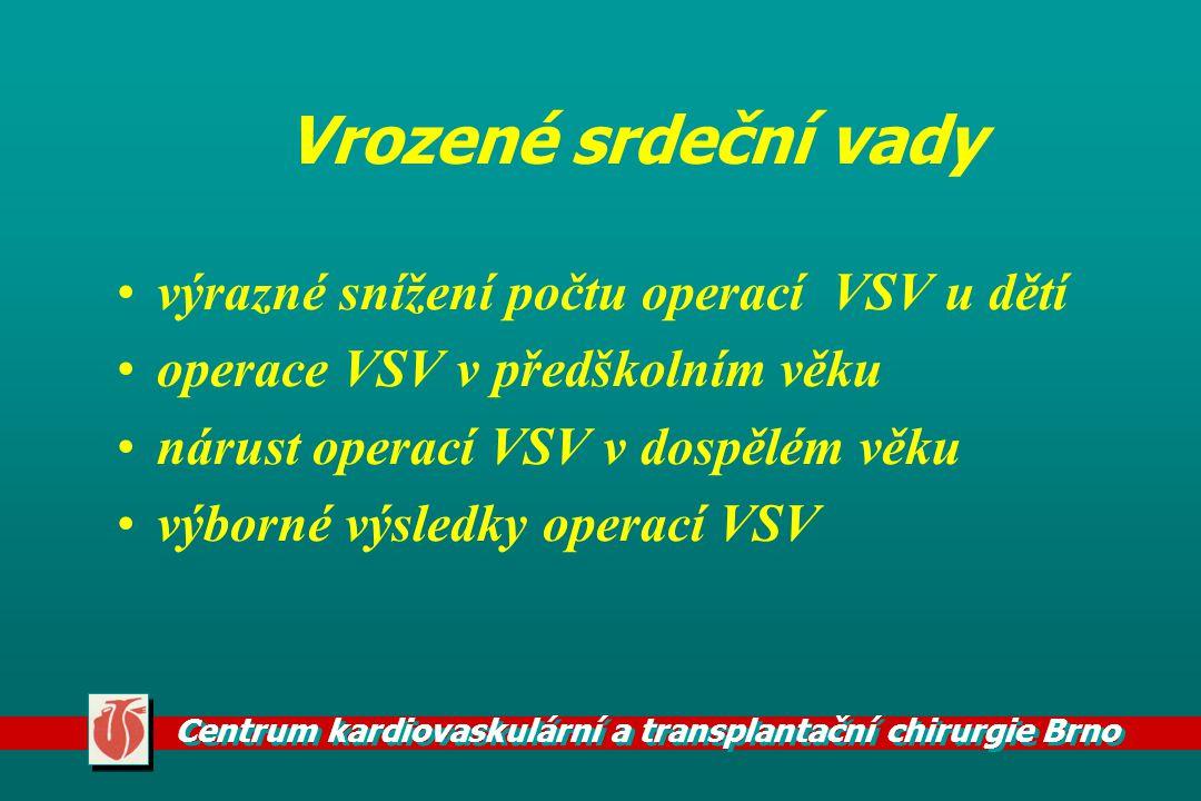 Centrum kardiovaskulární a transplantační chirurgie Brno Operace u ICHS operace s ECC operace bez ECC kombinovaný výkon operace komplikací ICHS (ruptura, aneurysma,insuficince na mitrální chlopni, defekt komorového septa)