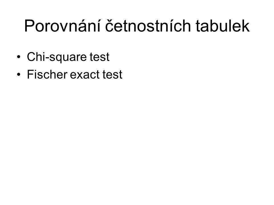 Porovnání četnostních tabulek Chi-square test Fischer exact test