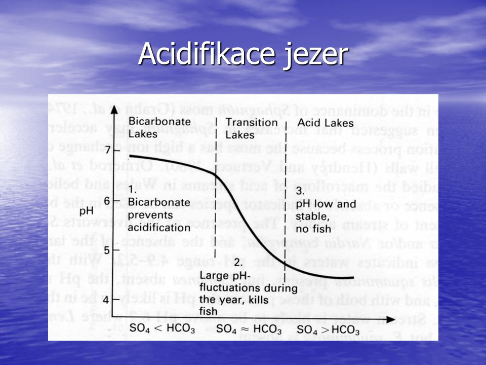 Acidifikace jezer