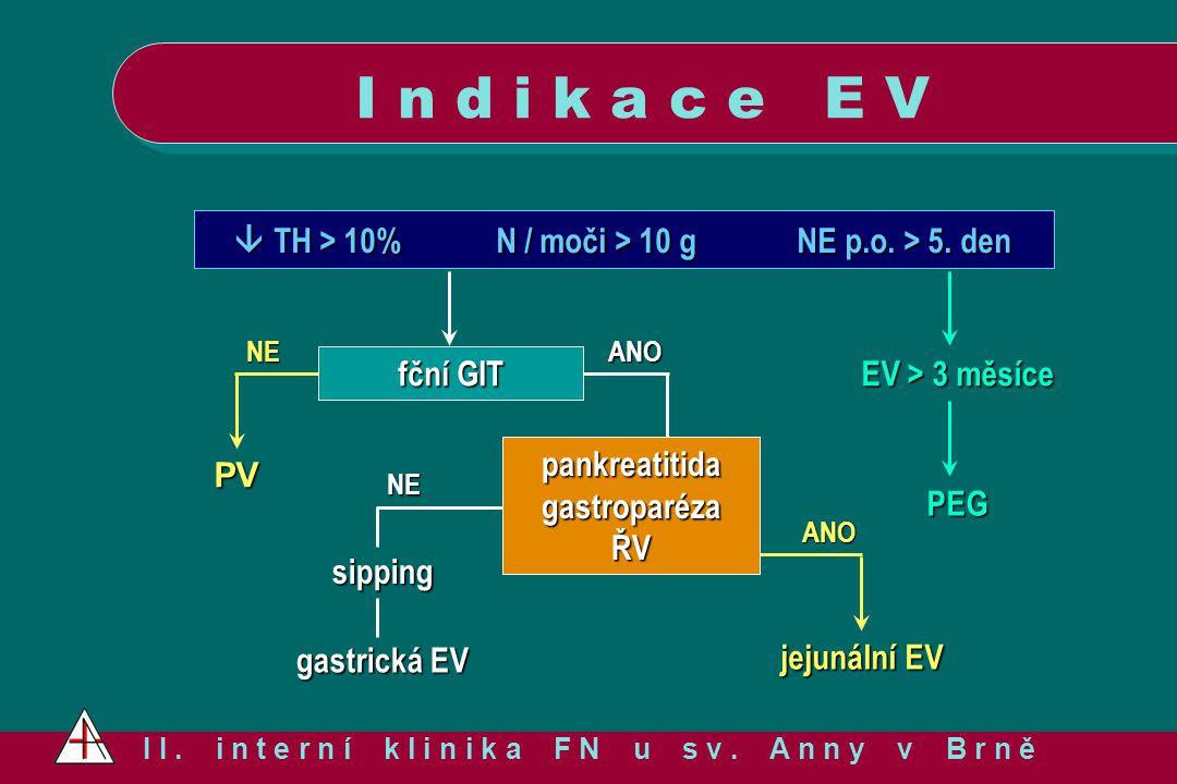 I n d i k a c e E V I I. i n t e r n í k l i n i k a F N u s v. A n n y v B r n ě NE  TH > 10%N / moči > 10 gNE p.o. > 5. den  TH > 10%N / moči > 10