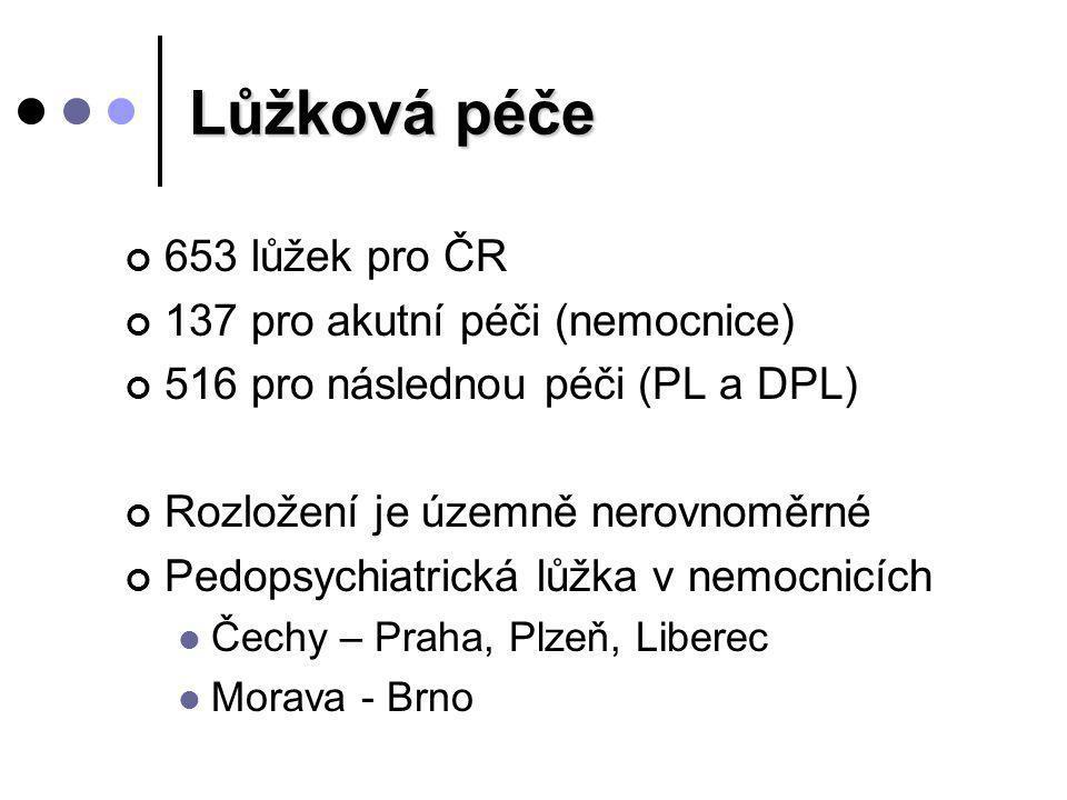 Lůžková péče 653 lůžek pro ČR 137 pro akutní péči (nemocnice) 516 pro následnou péči (PL a DPL) Rozložení je územně nerovnoměrné Pedopsychiatrická lůž